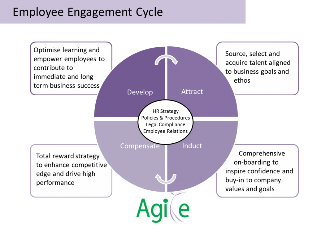 impact of od interventions on employee engagement management essay 3 10 actions to increase employee engagement talent®, talent cloud®, talent 360®, talent performance®, talent successor®, talent en-gauge®, talent advance®.